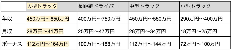 大型トラック_年収