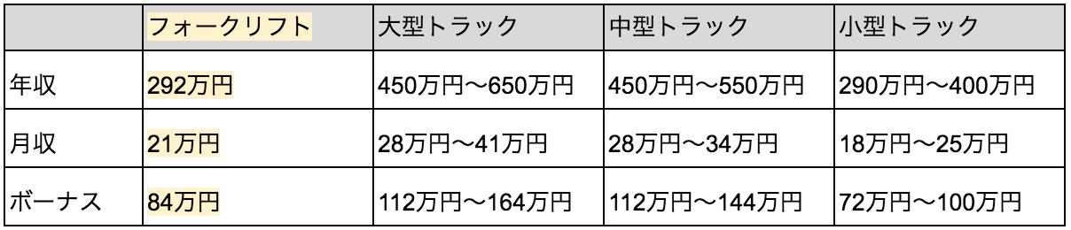 フォークリフト_給料